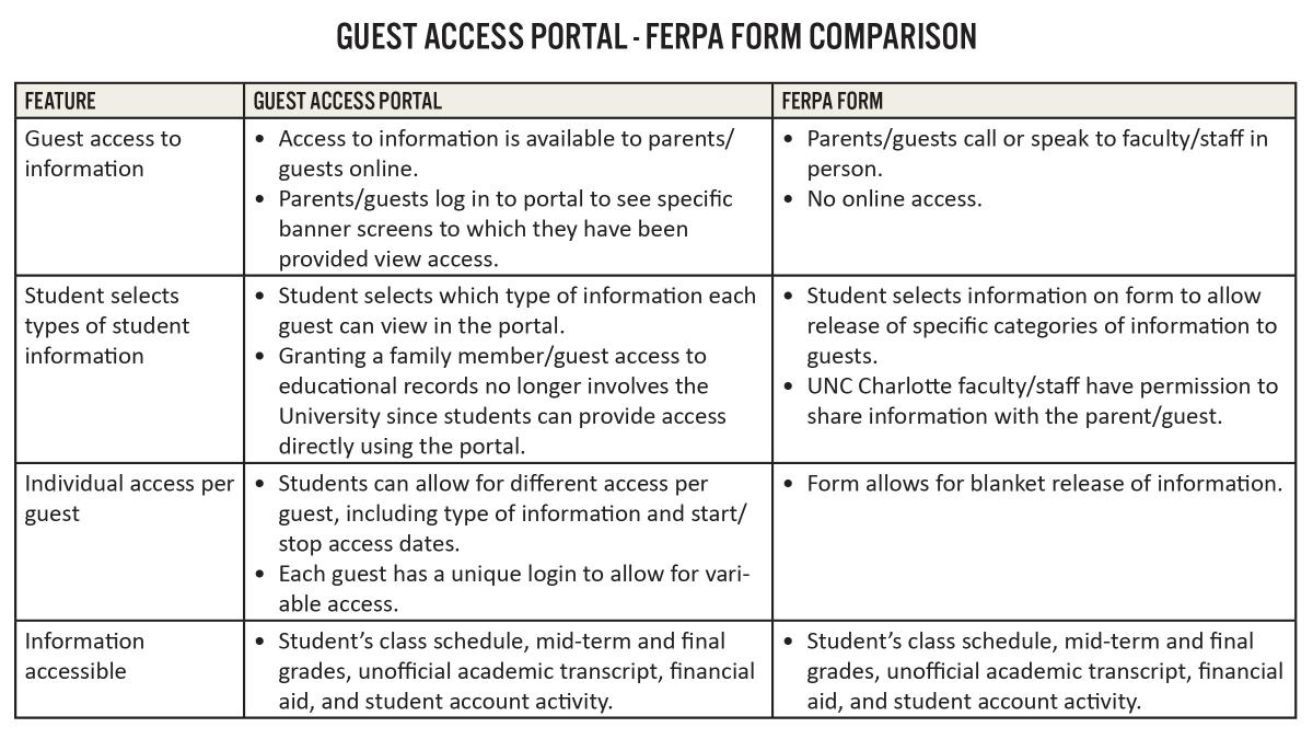 ferpa form uncc  Guest Access Portal & FERPA | Niner Central | UNC Charlotte